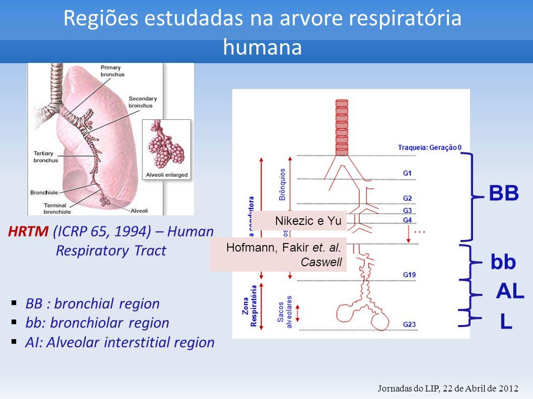 Regiões estudadas na arvore respiratória humana