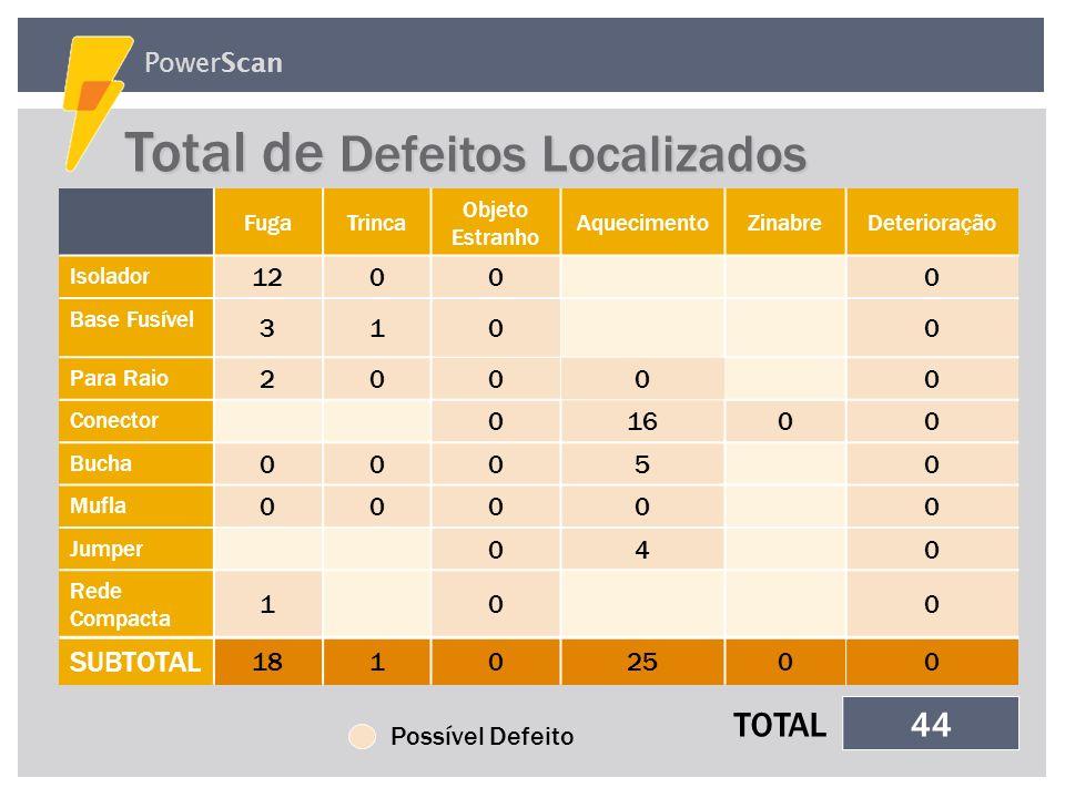 Total de Defeitos Localizados