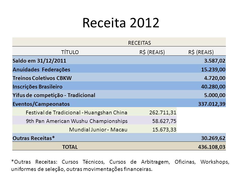 Receita 2012 RECEITAS TÍTULO R$ (REAIS) Saldo em 31/12/2011 3.587,02