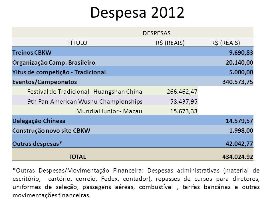 Despesa 2012 DESPESAS TÍTULO R$ (REAIS) Treinos CBKW 9.690,83