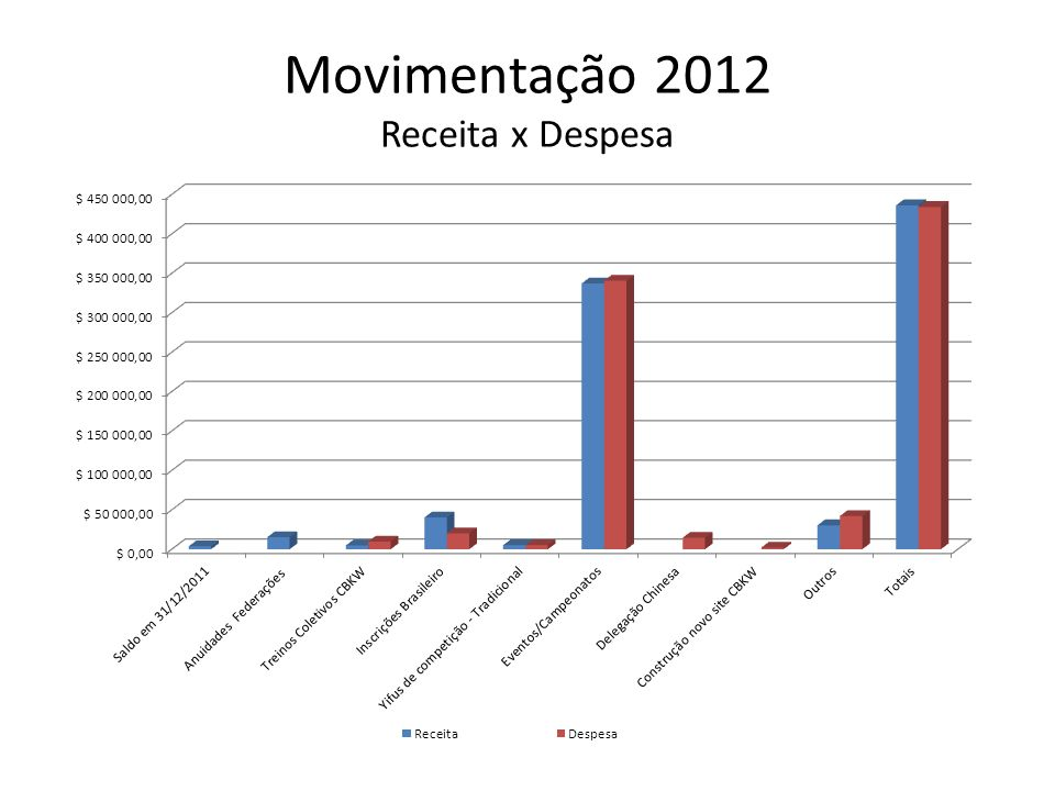 Movimentação 2012 Receita x Despesa
