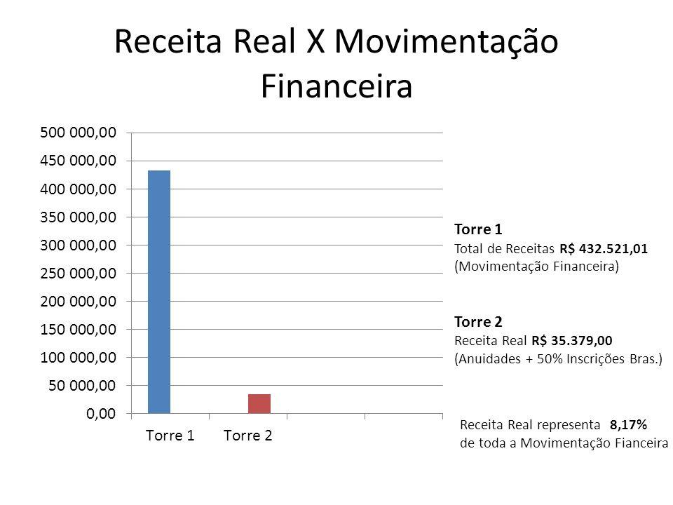 Receita Real X Movimentação Financeira
