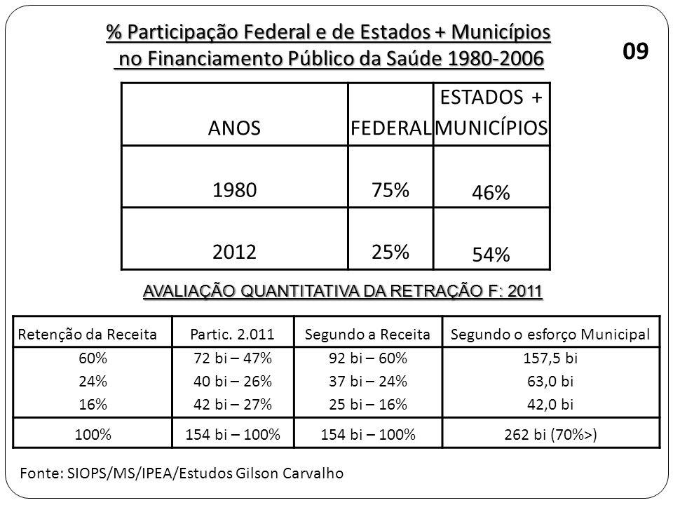 09 % Participação Federal e de Estados + Municípios