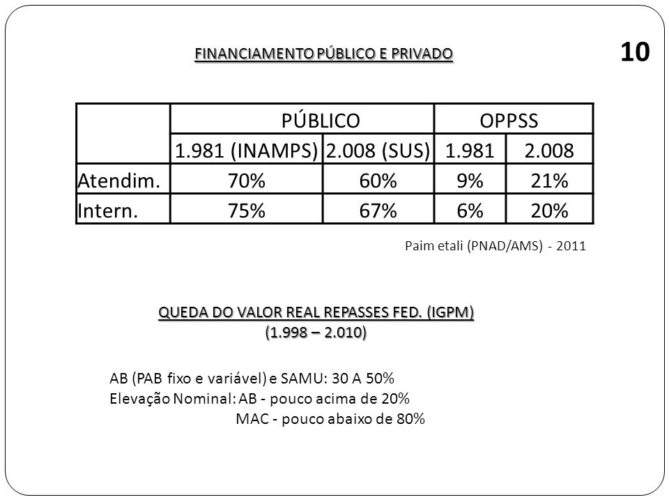 10 PÚBLICO OPPSS 1.981 (INAMPS) 2.008 (SUS) 1.981 2.008 Atendim. 70%