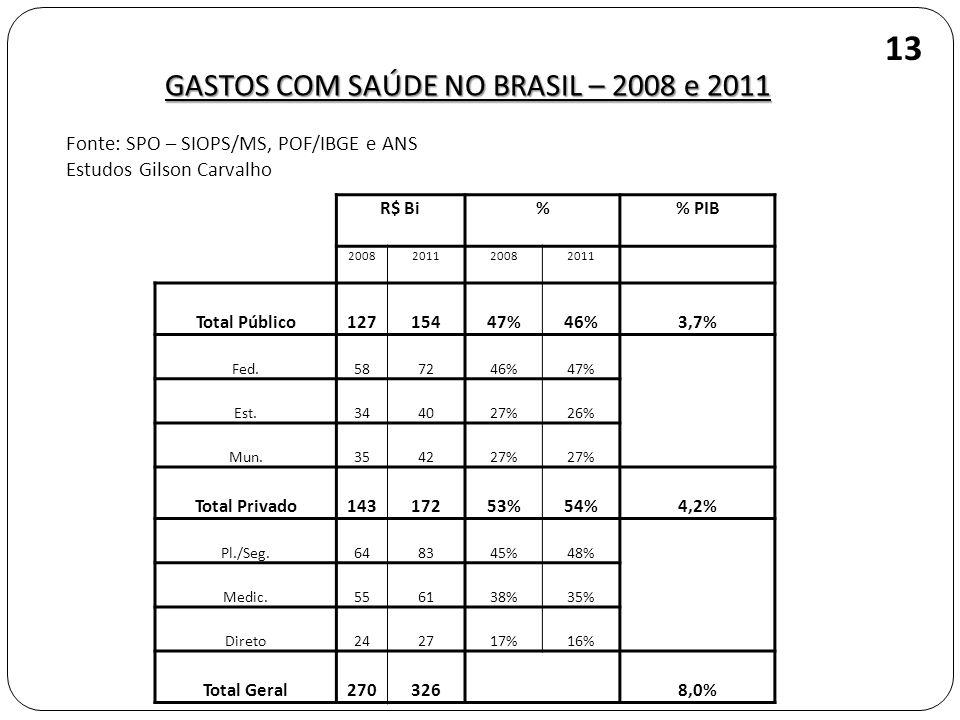 GASTOS COM SAÚDE NO BRASIL – 2008 e 2011