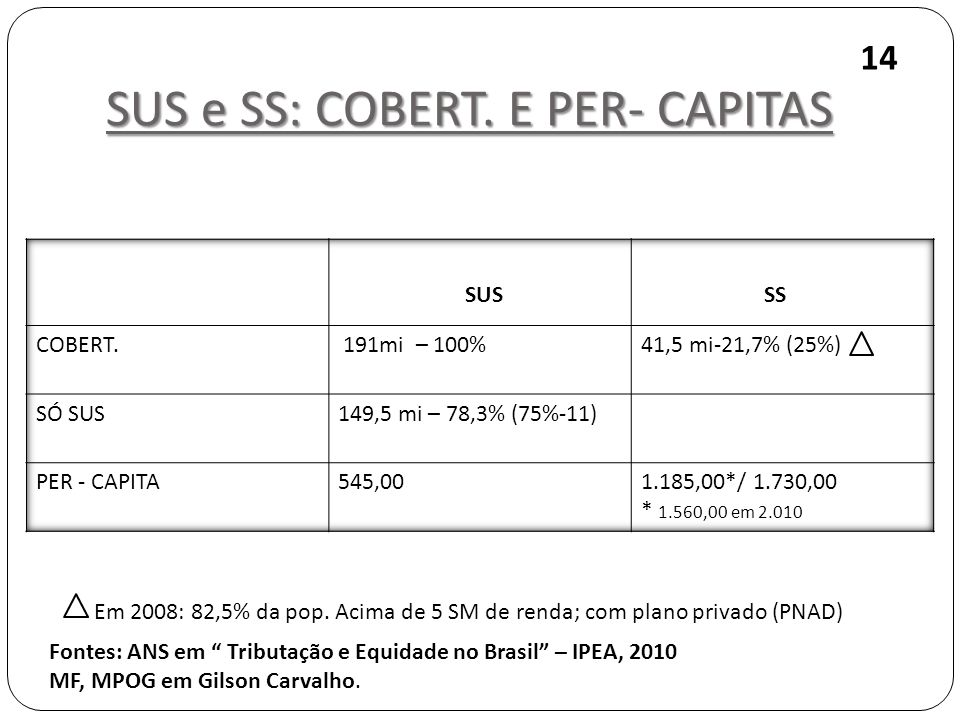SUS e SS: COBERT. E PER- CAPITAS