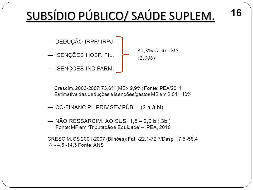 SUBSÍDIO PÚBLICO/ SAÚDE SUPLEM.
