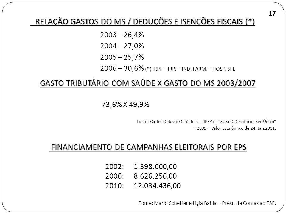RELAÇÃO GASTOS DO MS / DEDUÇÕES E ISENÇÕES FISCAIS (*)