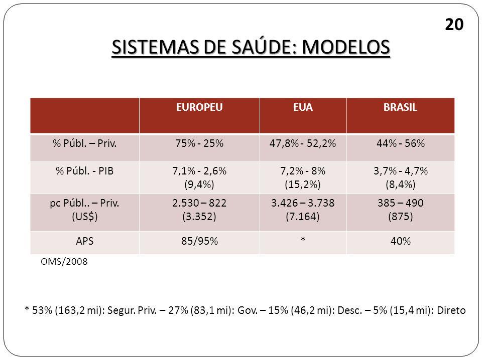 SISTEMAS DE SAÚDE: MODELOS