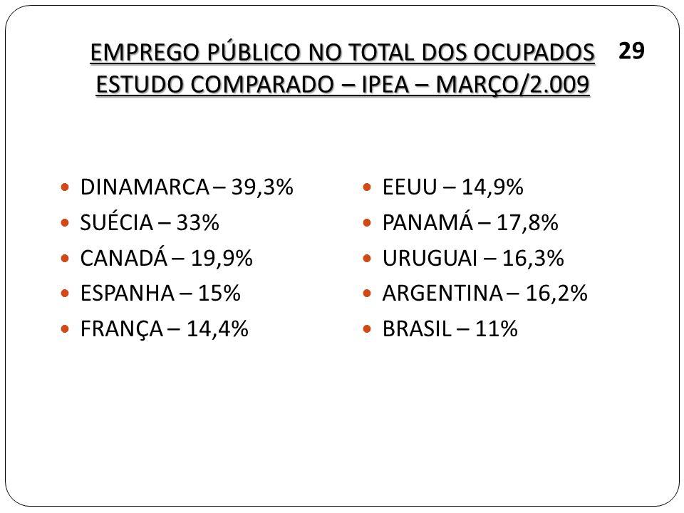 EMPREGO PÚBLICO NO TOTAL DOS OCUPADOS ESTUDO COMPARADO – IPEA – MARÇO/2.009