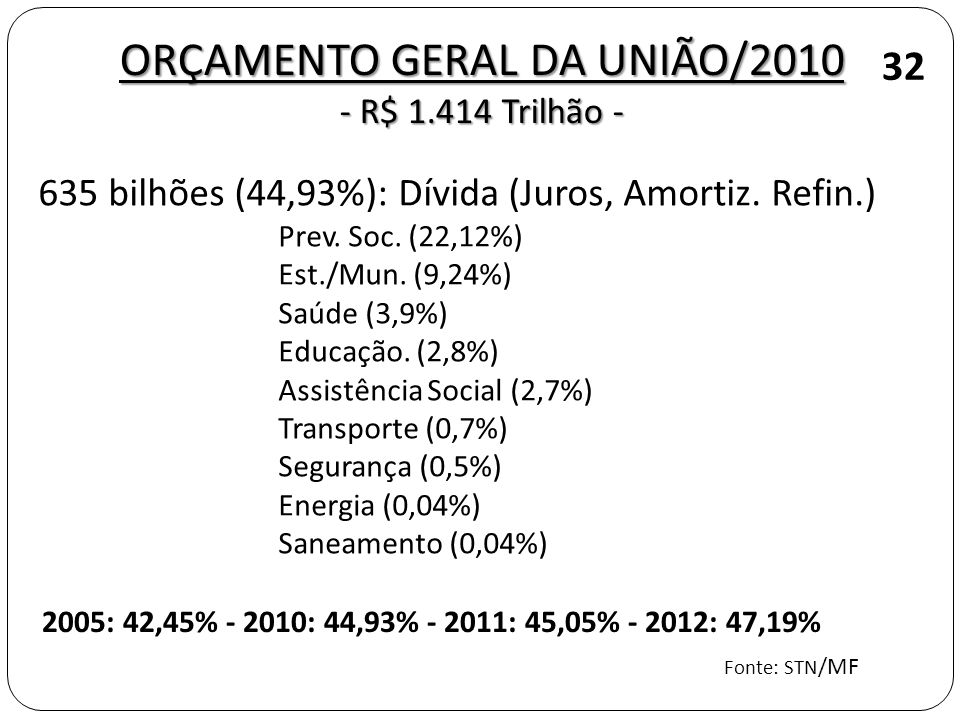 ORÇAMENTO GERAL DA UNIÃO/2010 - R$ 1.414 Trilhão -