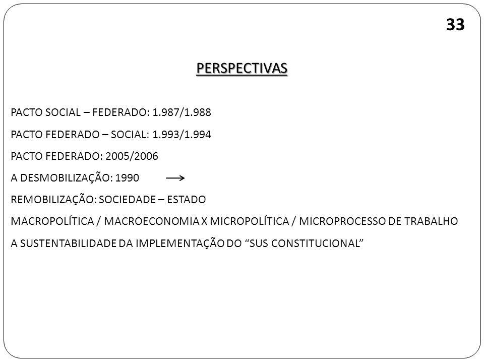33 PERSPECTIVAS PACTO SOCIAL – FEDERADO: 1.987/1.988