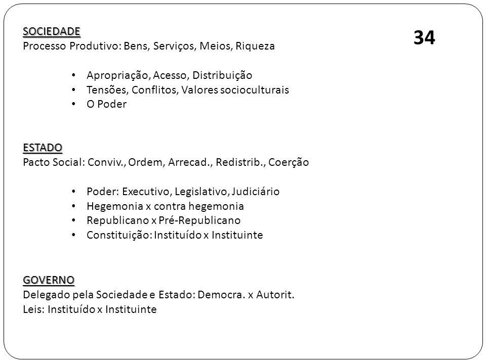 34 SOCIEDADE Processo Produtivo: Bens, Serviços, Meios, Riqueza