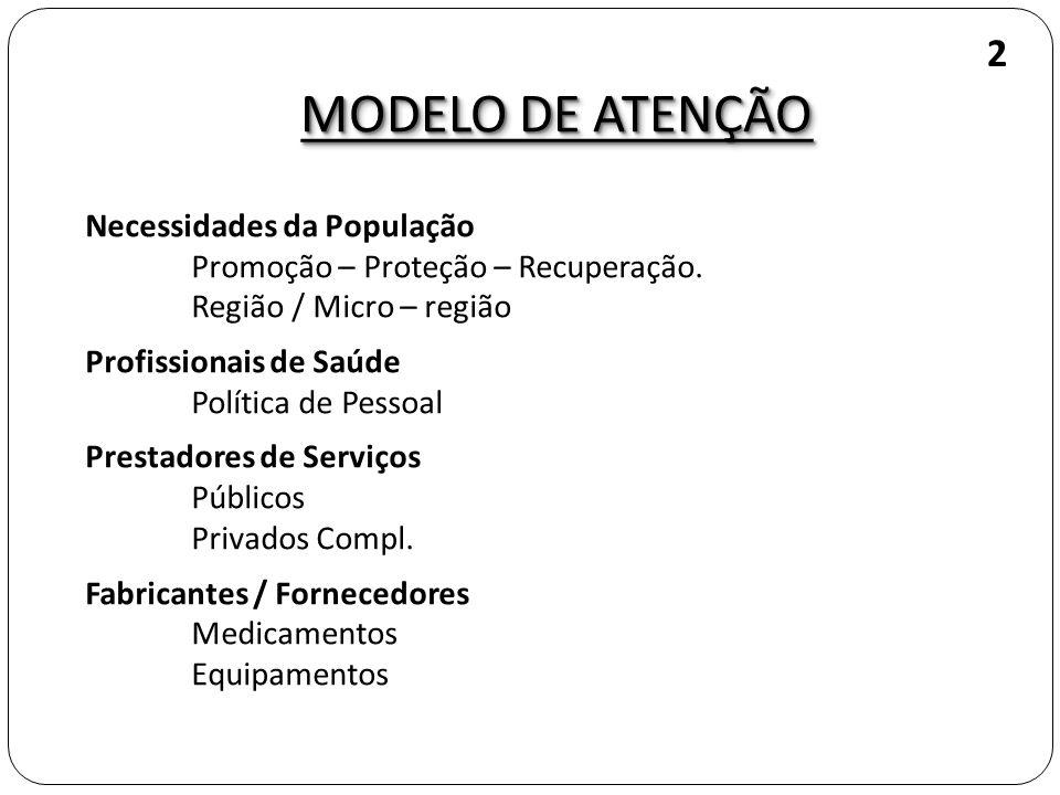 MODELO DE ATENÇÃO 2 Necessidades da População