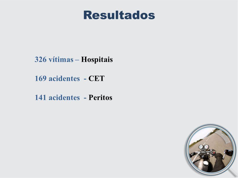 Resultados 326 vítimas – Hospitais 169 acidentes - CET