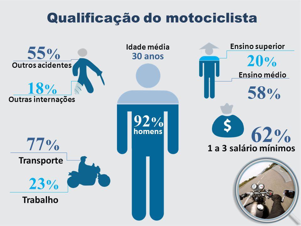Qualificação do motociclista