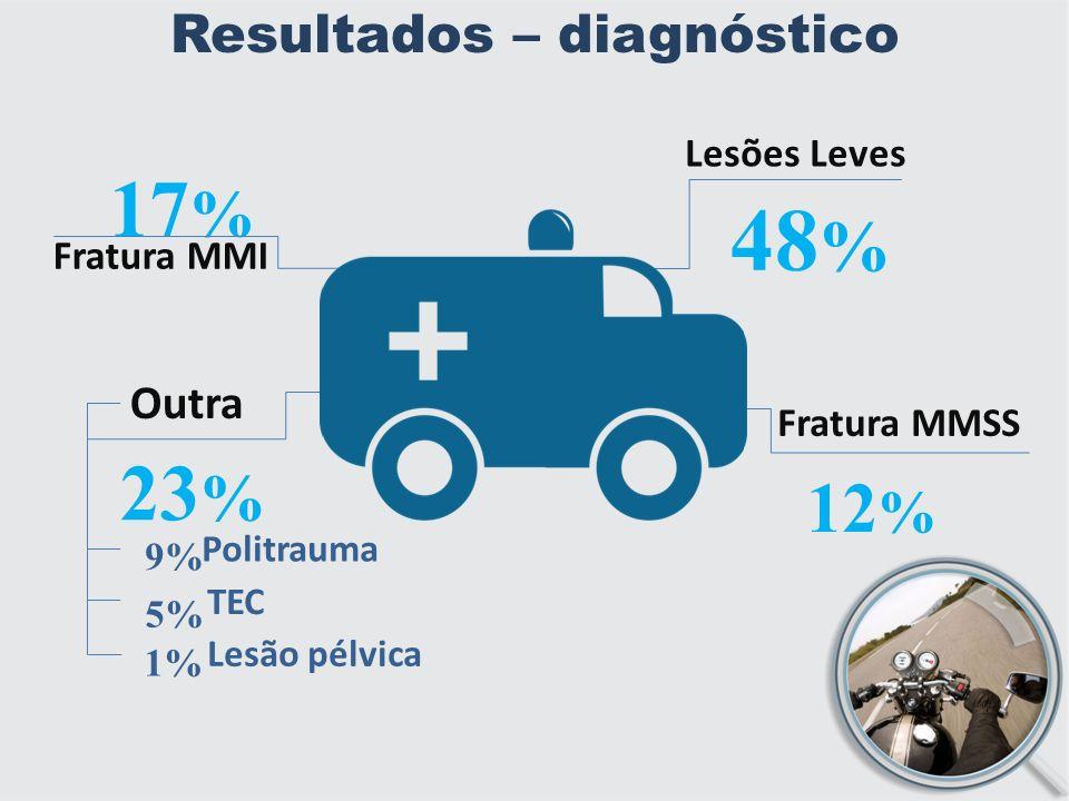 Resultados – diagnóstico
