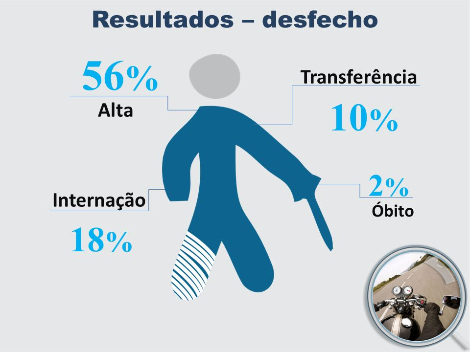 56% 10% 18% 2% Resultados – desfecho Transferência Alta Internação