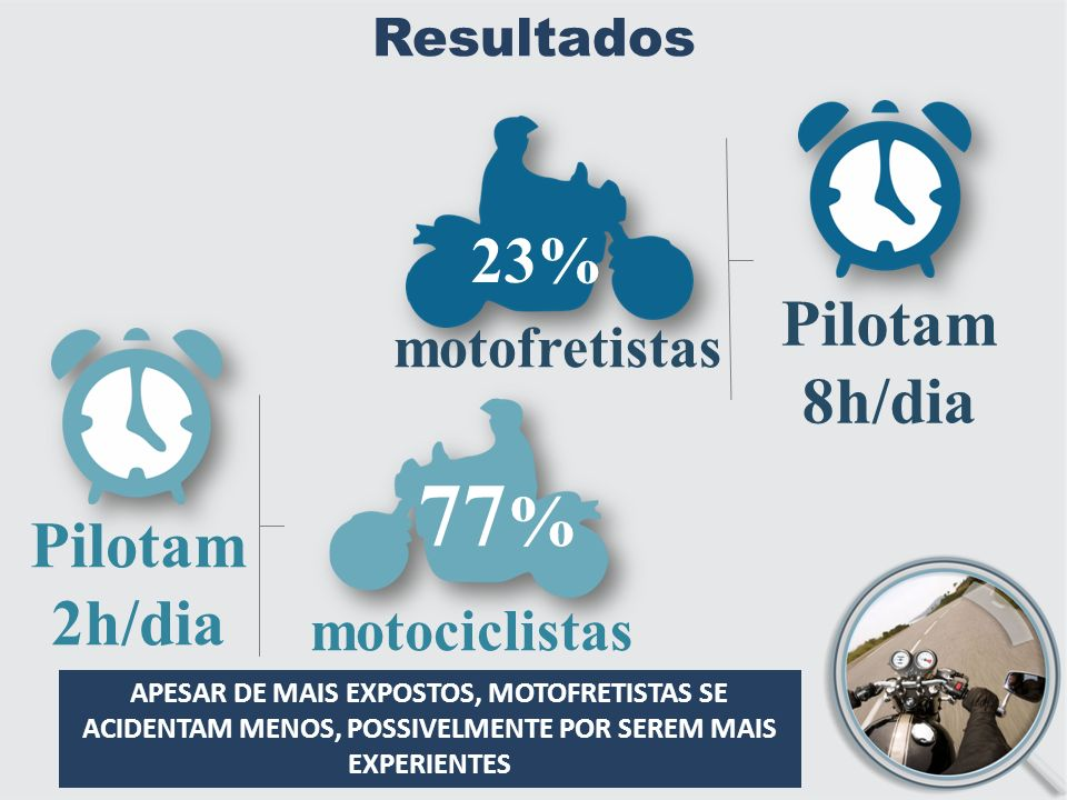 77% 23% Pilotam 8h/dia Pilotam 2h/dia motofretistas motociclistas
