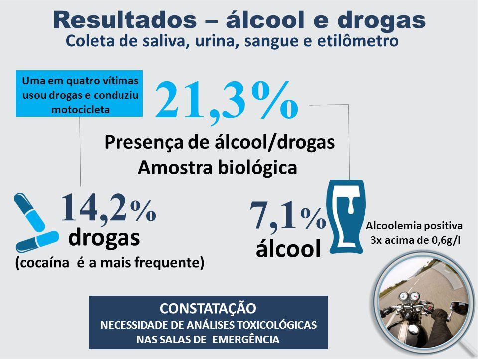 Resultados – álcool e drogas