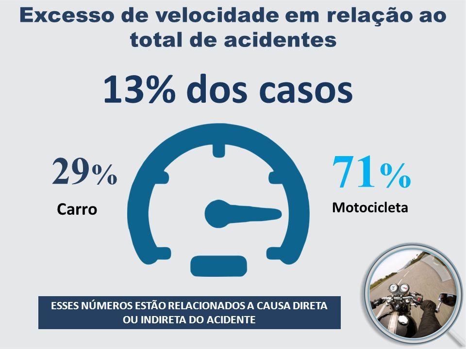 Excesso de velocidade em relação ao total de acidentes