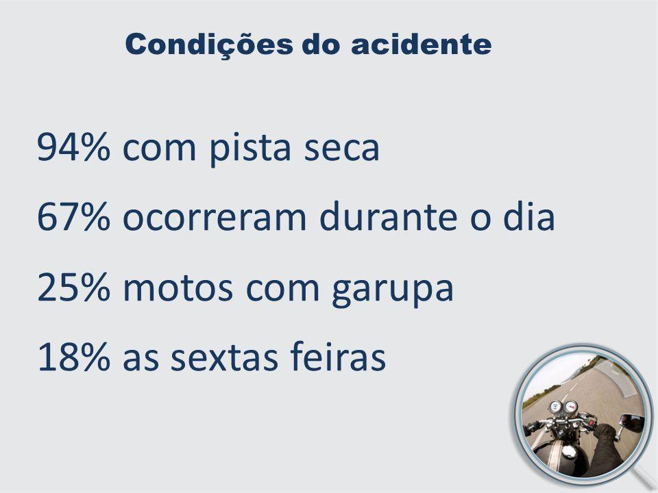 67% ocorreram durante o dia 25% motos com garupa 18% as sextas feiras