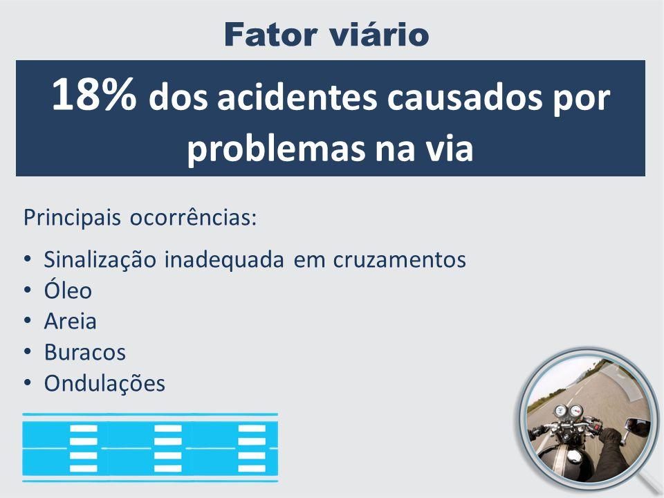 18% dos acidentes causados por problemas na via