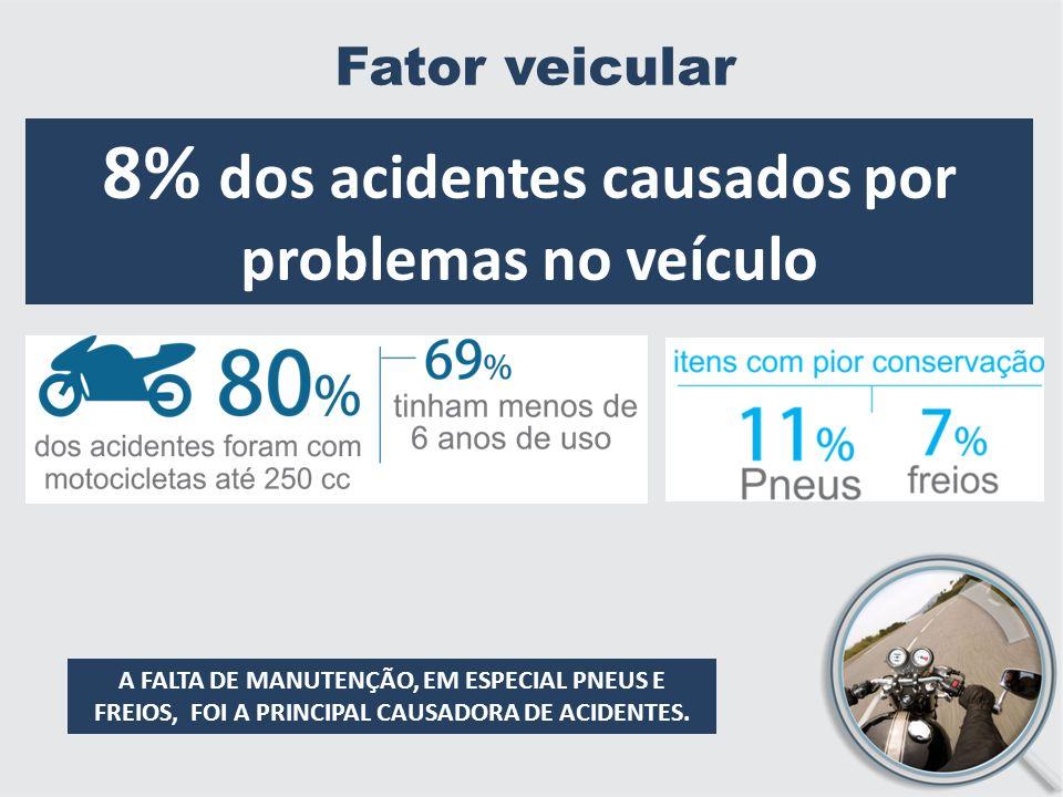 8% dos acidentes causados por problemas no veículo