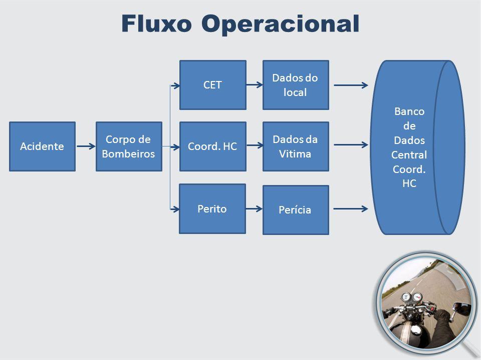 Fluxo Operacional CET Dados do local Banco de Dados Central Coord. HC