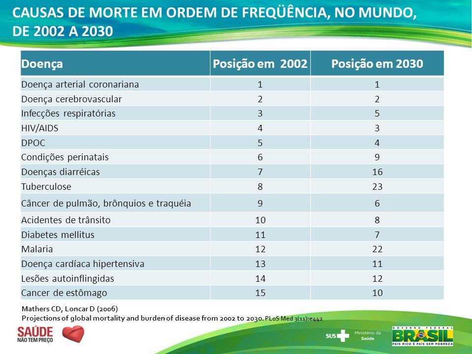 CAUSAS DE MORTE EM ORDEM DE FREQÜÊNCIA, NO MUNDO, DE 2002 A 2030