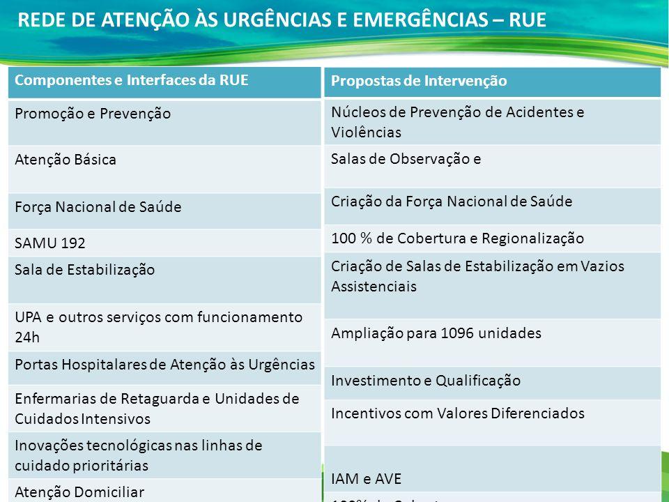 REDE DE ATENÇÃO ÀS URGÊNCIAS E EMERGÊNCIAS – RUE