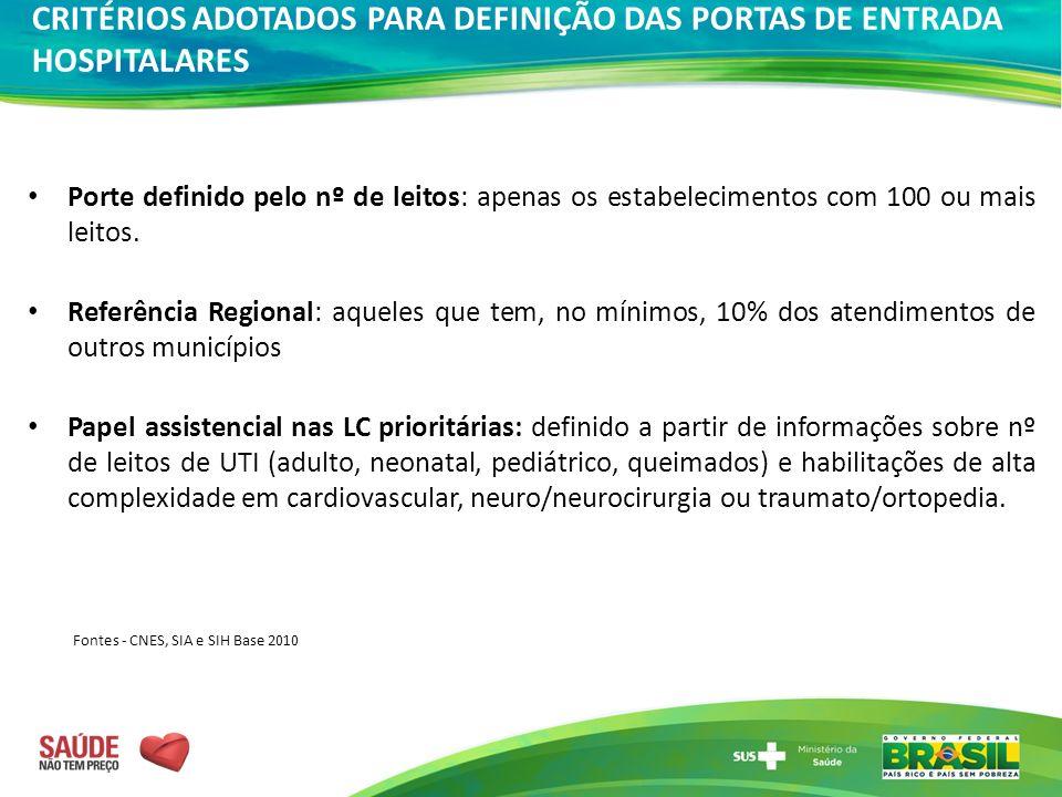 CRITÉRIOS ADOTADOS PARA DEFINIÇÃO DAS PORTAS DE ENTRADA HOSPITALARES