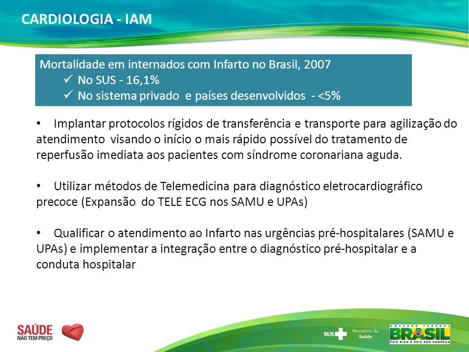 CARDIOLOGIA - IAM Mortalidade em internados com Infarto no Brasil, 2007. No SUS - 16,1% No sistema privado e países desenvolvidos - <5%