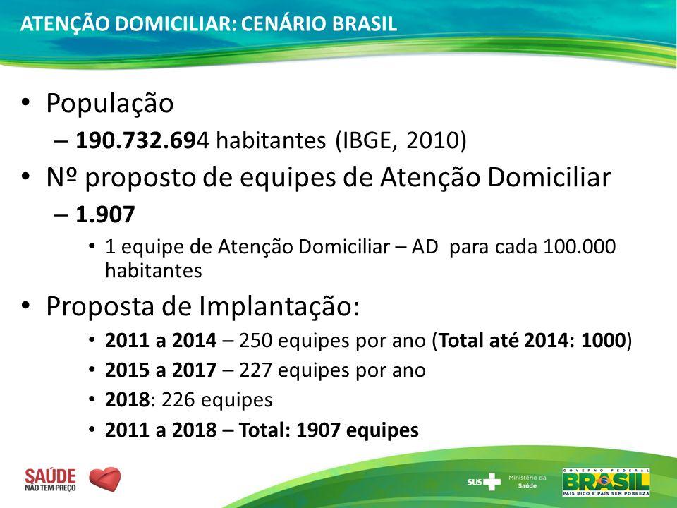 Nº proposto de equipes de Atenção Domiciliar