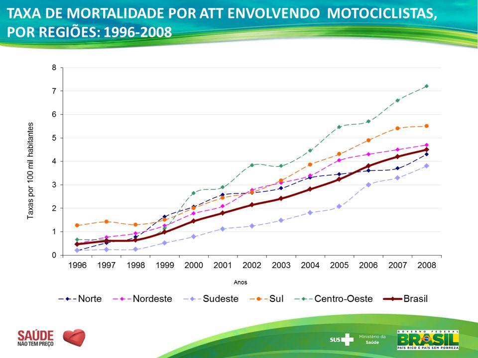 TAXA DE MORTALIDADE POR ATT ENVOLVENDO MOTOCICLISTAS, POR REGIÕES: 1996-2008