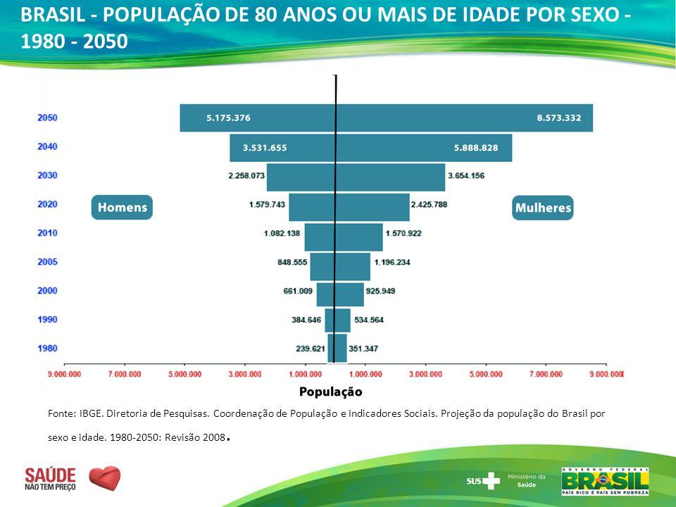 BRASIL - POPULAÇÃO DE 80 ANOS OU MAIS DE IDADE POR SEXO - 1980 - 2050