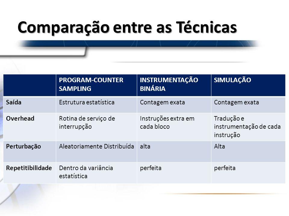 Comparação entre as Técnicas