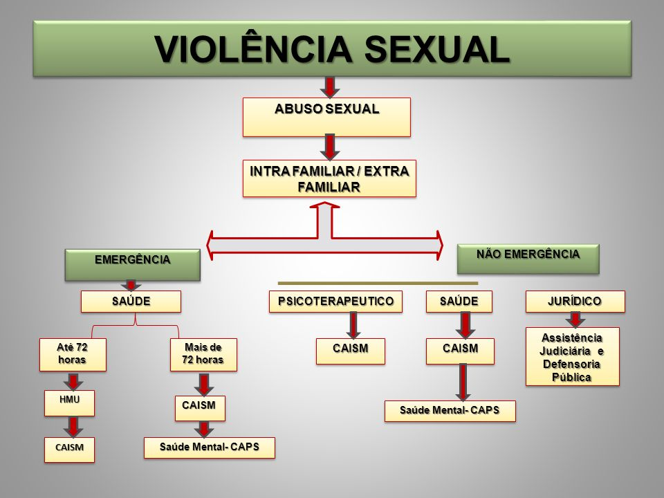 VIOLÊNCIA SEXUAL ABUSO SEXUAL INTRA FAMILIAR / EXTRA FAMILIAR