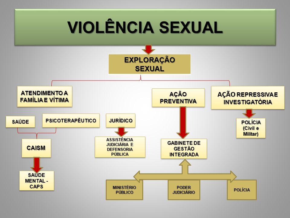 VIOLÊNCIA SEXUAL EXPLORAÇÃO SEXUAL AÇÃO REPRESSIVA E INVESTIGATÓRIA