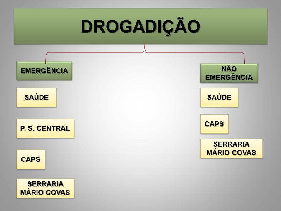 DROGADIÇÃO EMERGÊNCIA NÃO EMERGÊNCIA SAÚDE SAÚDE CAPS P. S. CENTRAL