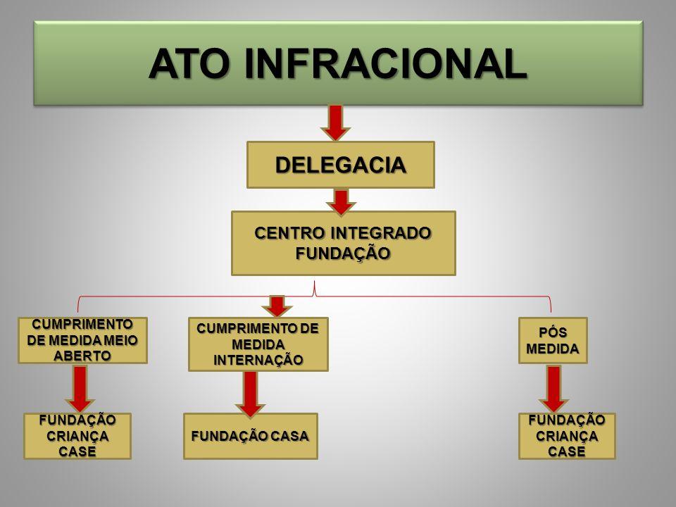 ATO INFRACIONAL DELEGACIA CENTRO INTEGRADO FUNDAÇÃO