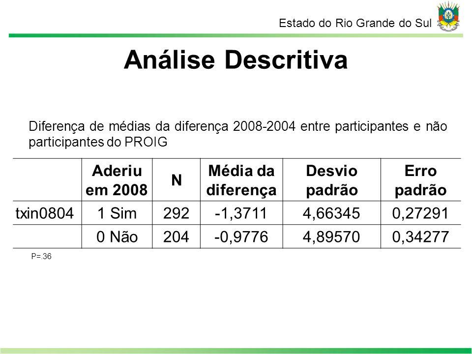 Análise Descritiva Aderiu em 2008 N Média da diferença Desvio padrão