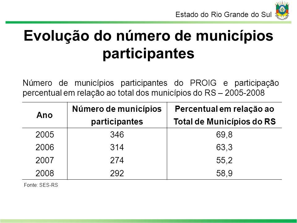 Evolução do número de municípios participantes