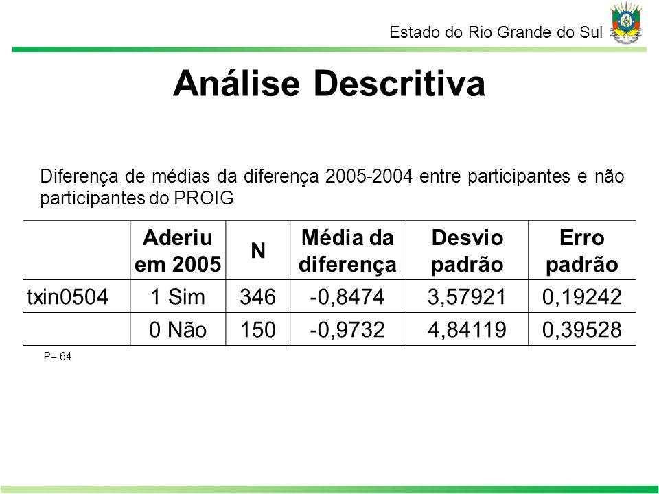 Análise Descritiva Aderiu em 2005 N Média da diferença Desvio padrão