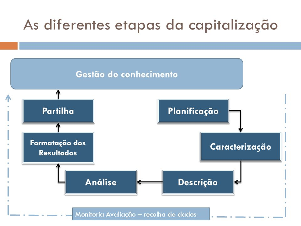 As diferentes etapas da capitalização