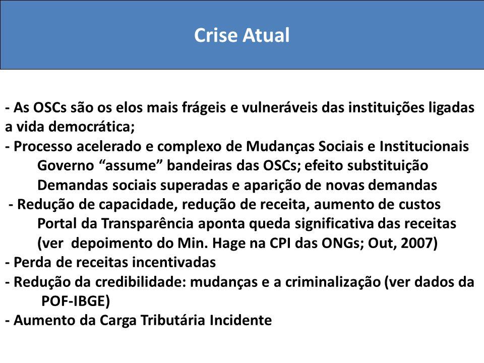 Crise Atual