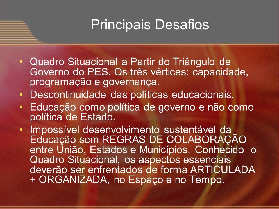 Principais Desafios Quadro Situacional a Partir do Triângulo de Governo do PES. Os três vértices: capacidade, programação e governança.