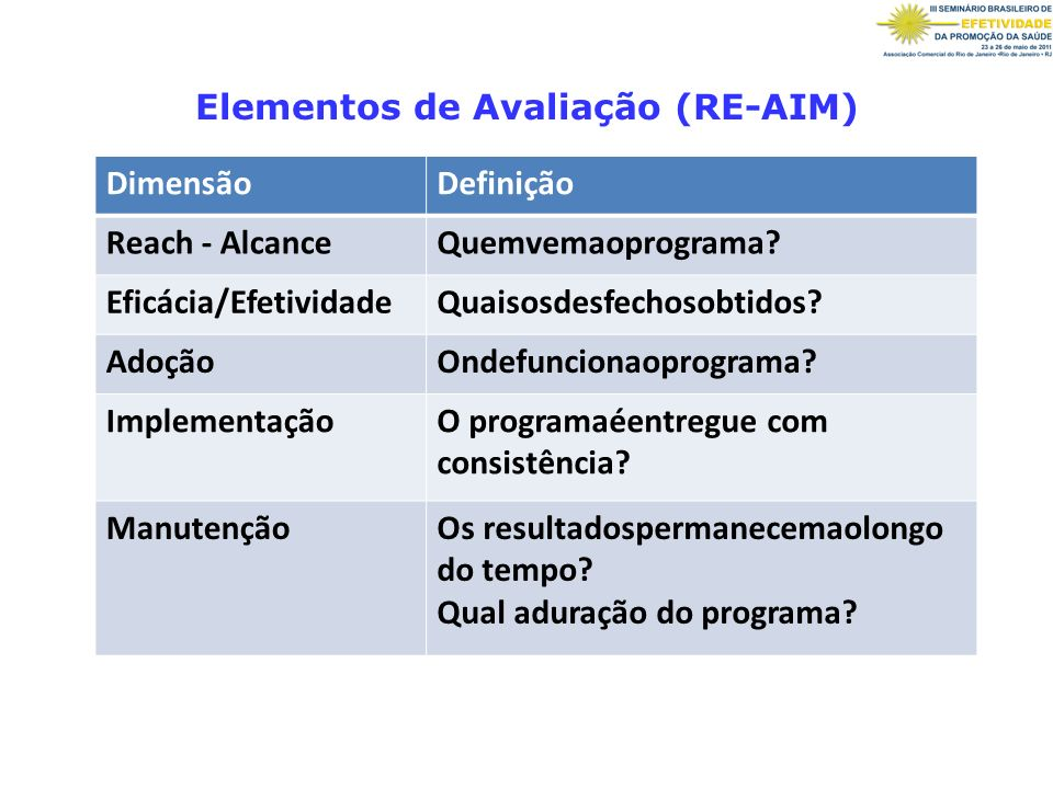 Elementos de Avaliação (RE-AIM)