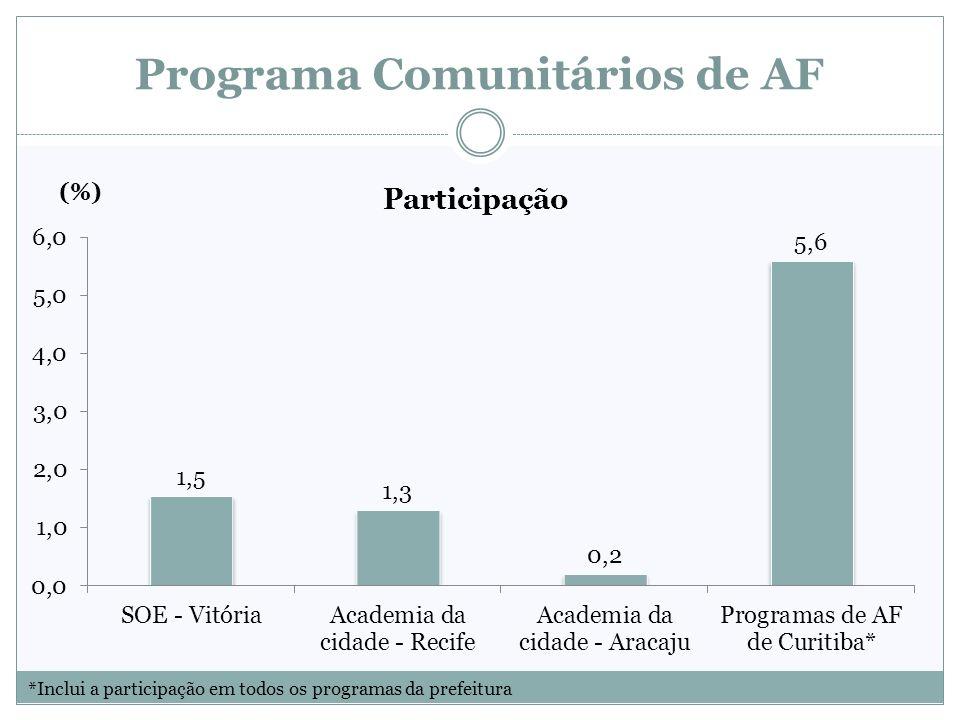 Programa Comunitários de AF