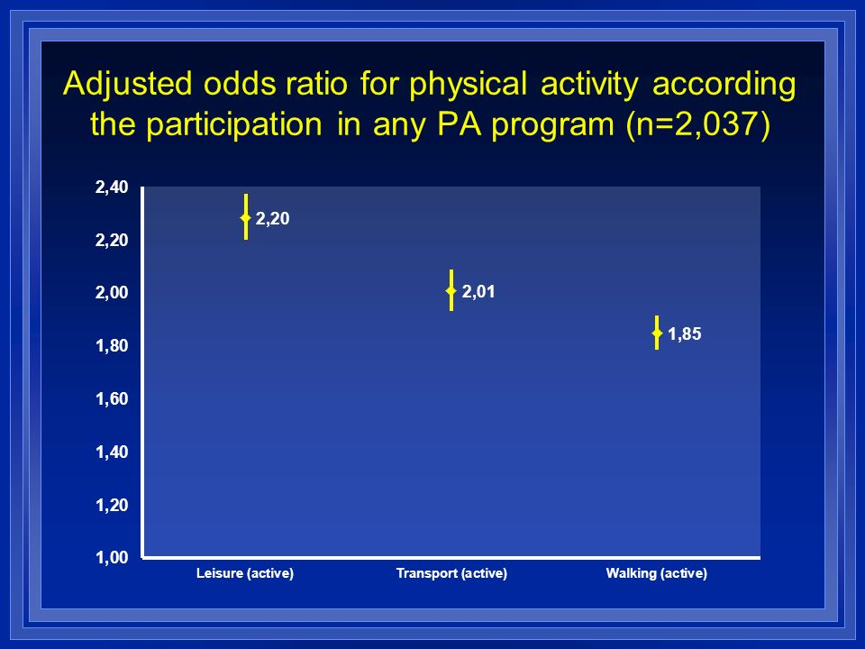Adjusted odds ratio for physical activity according the participation in any PA program (n=2,037)